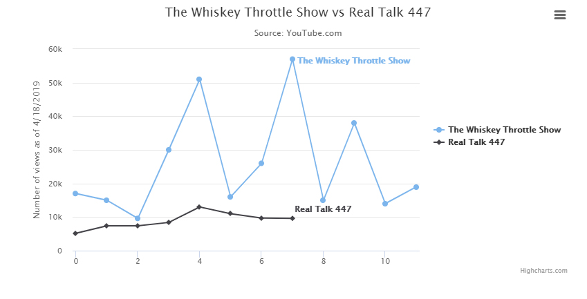 The Whiskey Throttle Show vs Real Talk 447